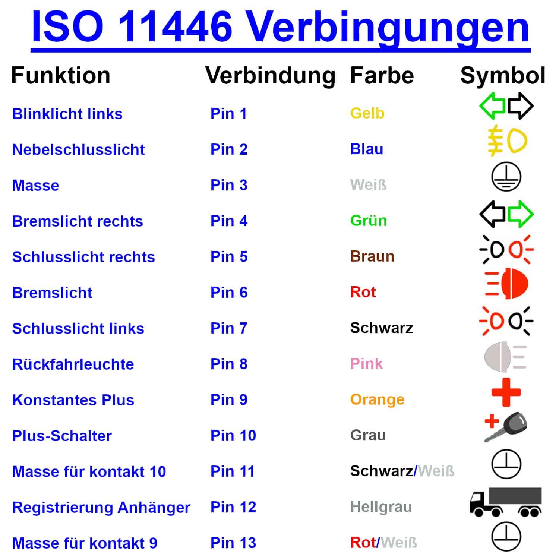 ISO 11446 Verbindungen DE