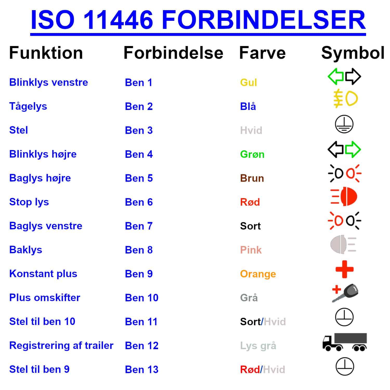 ISO 11446 Forbindelser DK