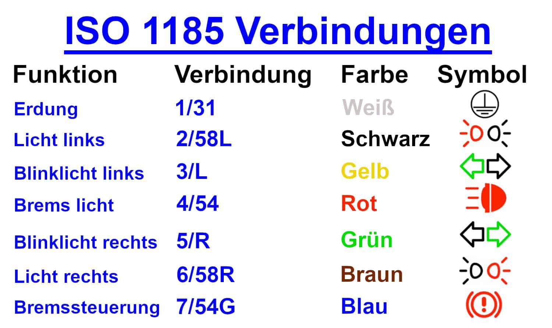 ISO 1185 Verbindungen DE