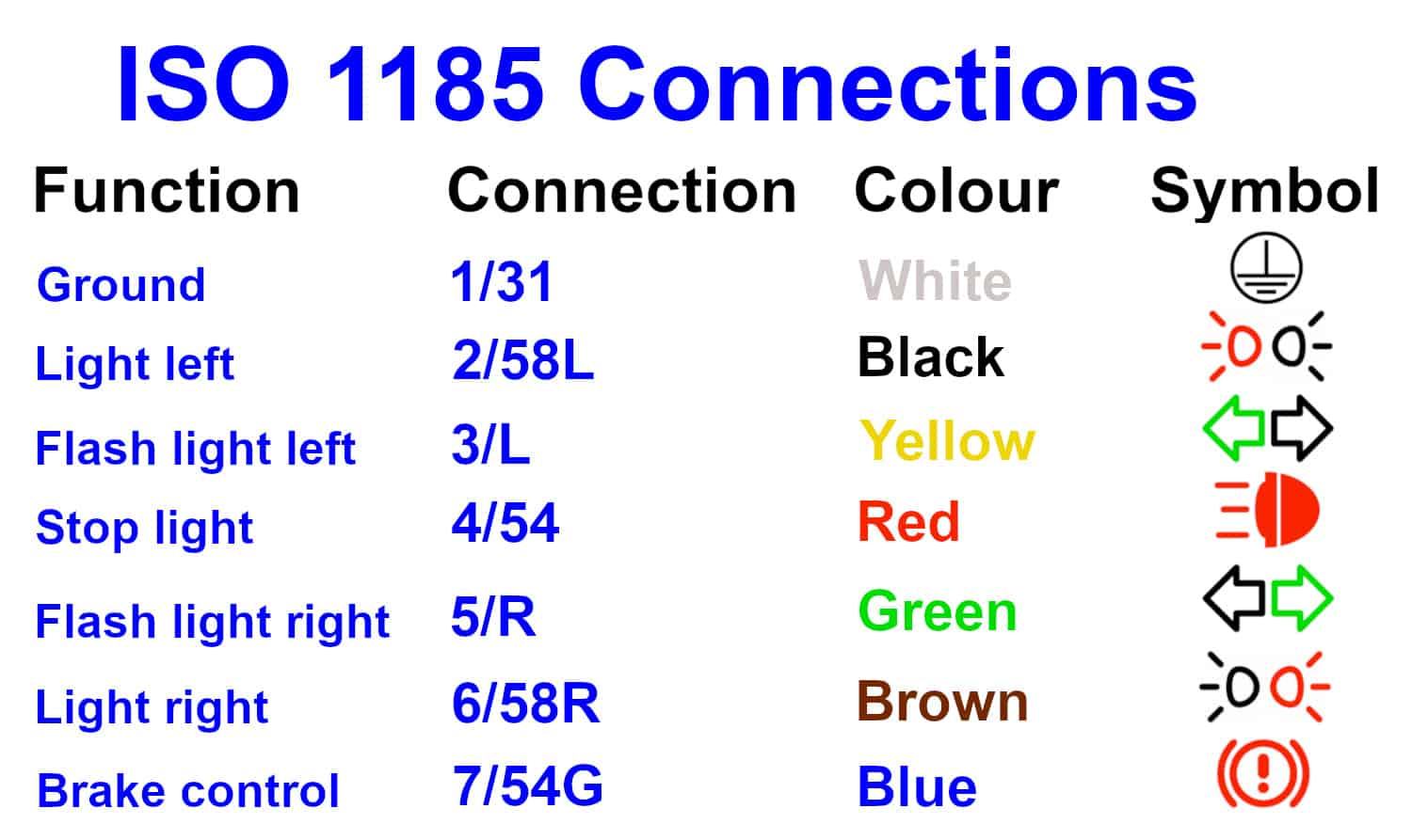 ISO 1185 Connections GB