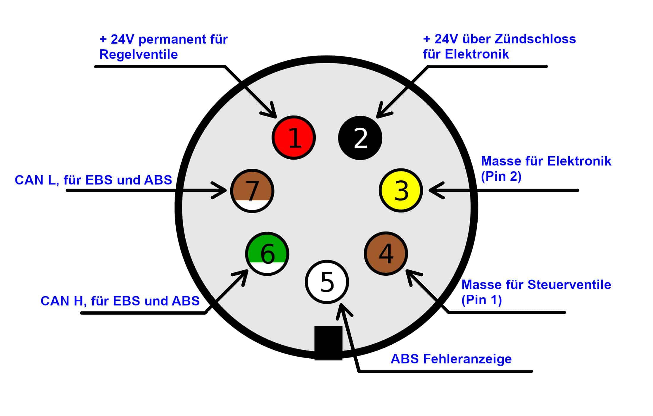 ISO 7638-1 Stecker DE