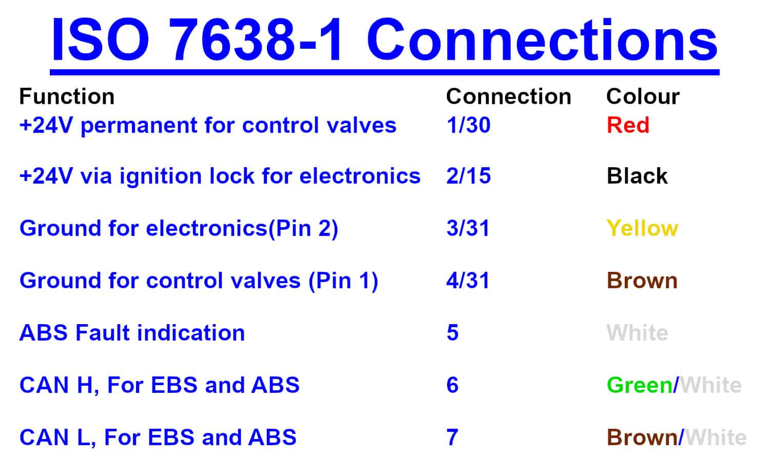 ISO 7638-1 Connections GB