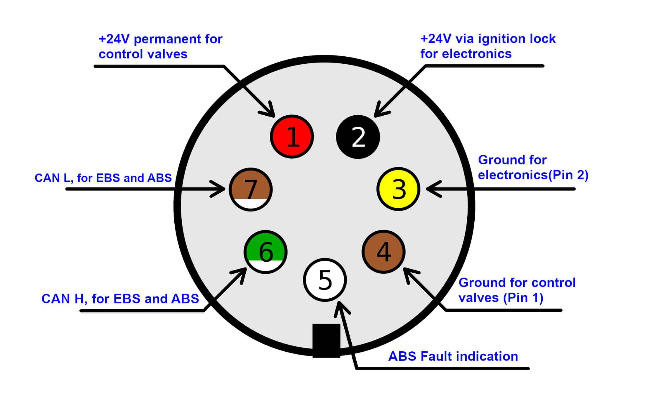 ISO 7638-1 Plug GB