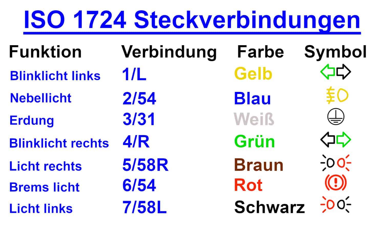 ISO 1724 Verbindungen DE