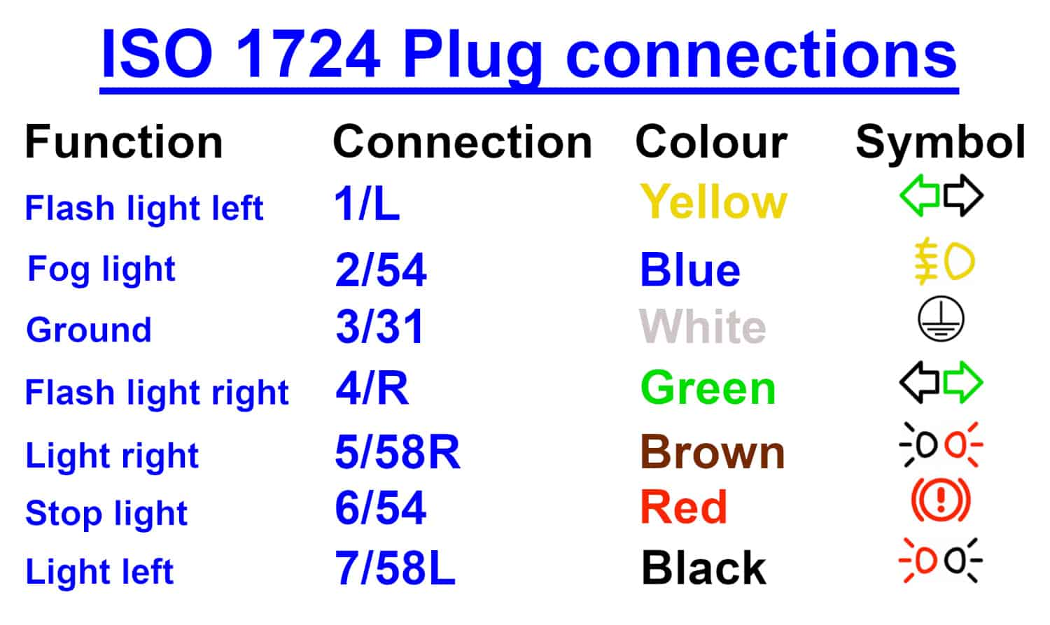 ISO 1724 Connections GB