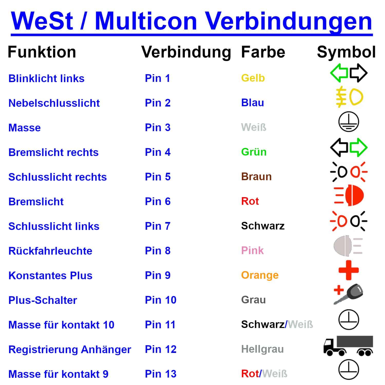 WeSt Multicon Verbindungen DE