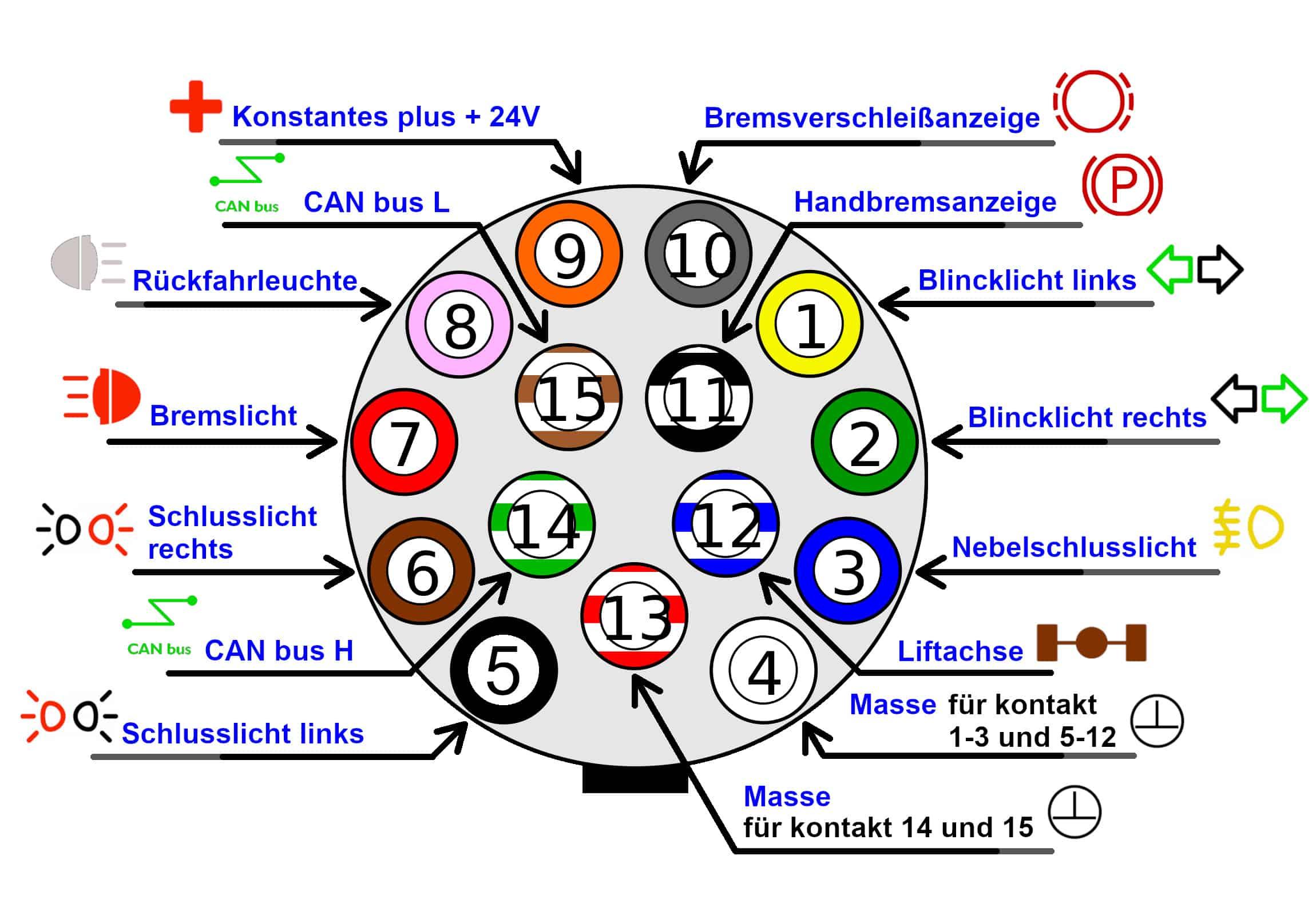 ISO 12098 Stecker Raco DE