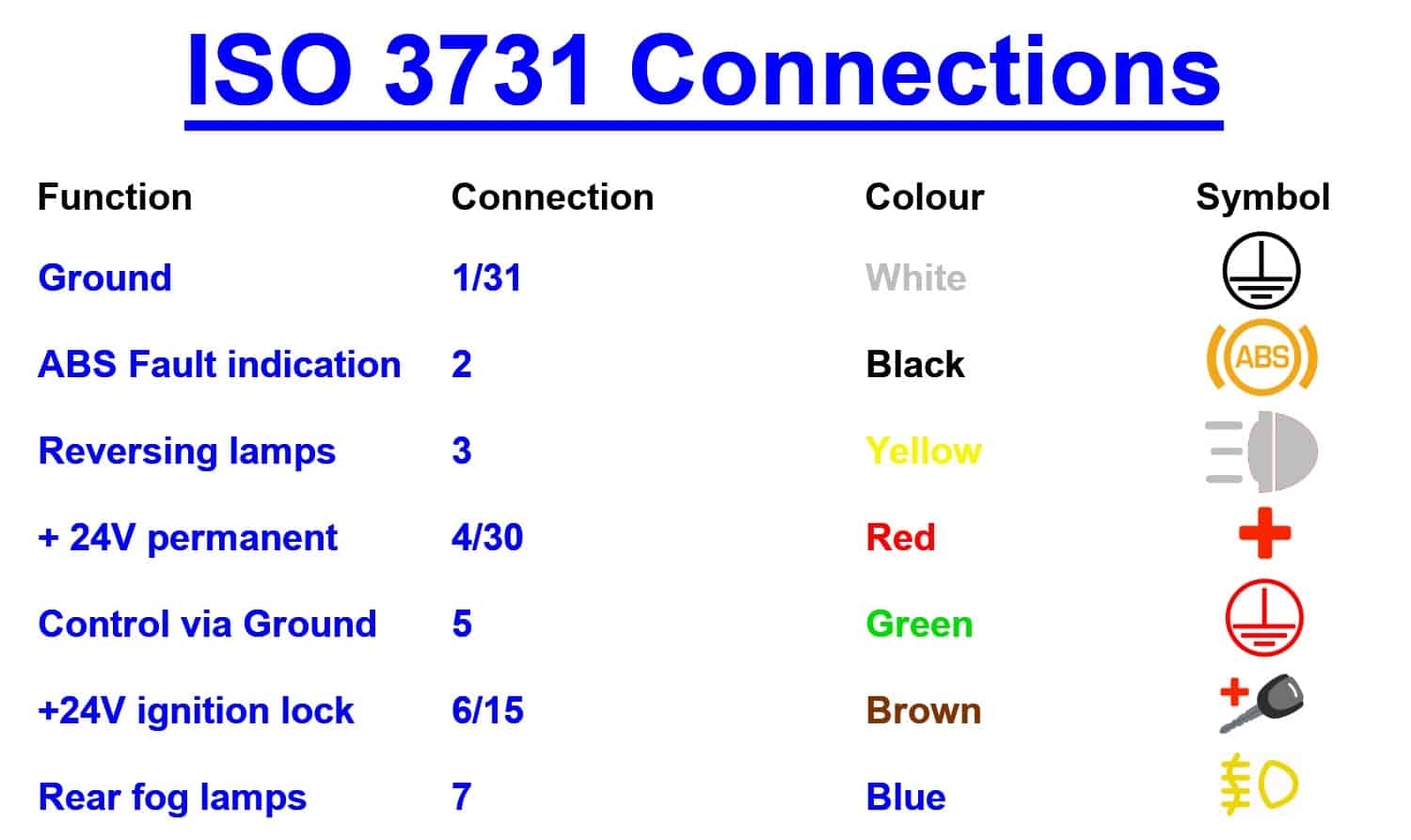 ISO 3731 Connections Raco GB