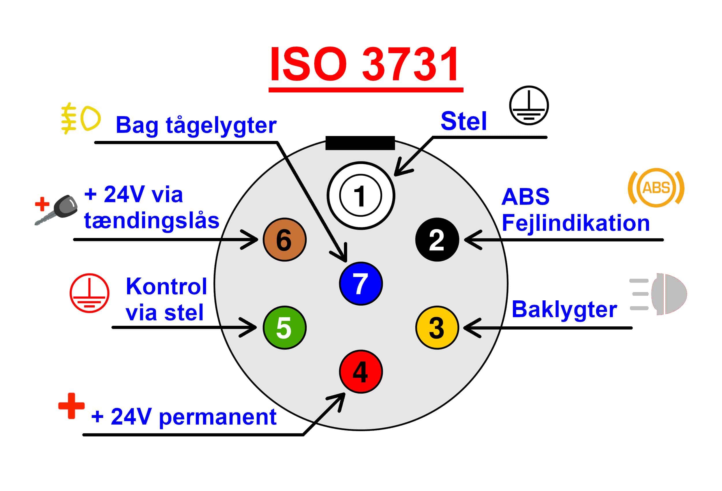 ISO 3731 Stik Raco DK