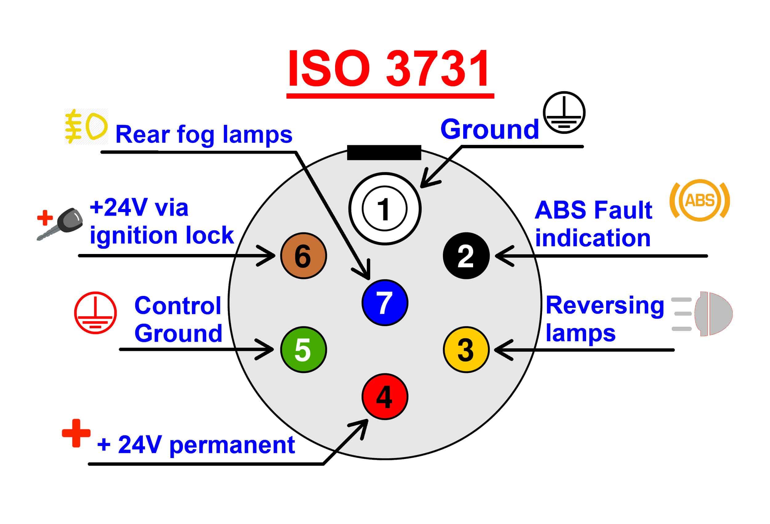 ISO 3731 Plug Raco GB