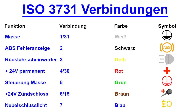 ISO 3731 Verbindungen Raco DE